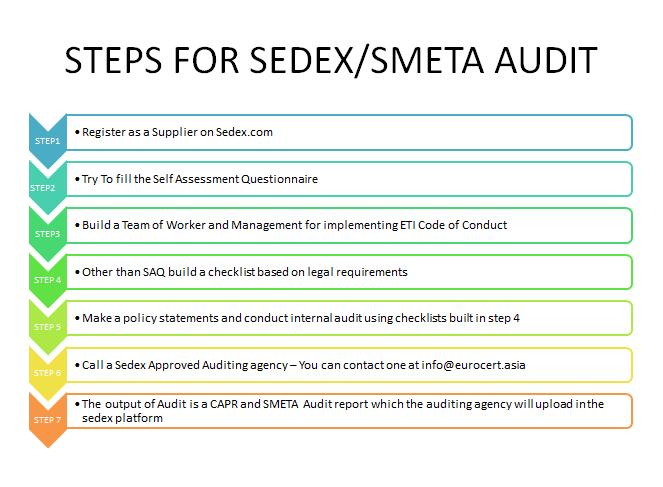 Steps for Sedex Audit