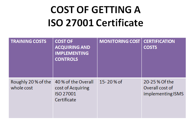 Cost of ISMS certification based on ISO 27001