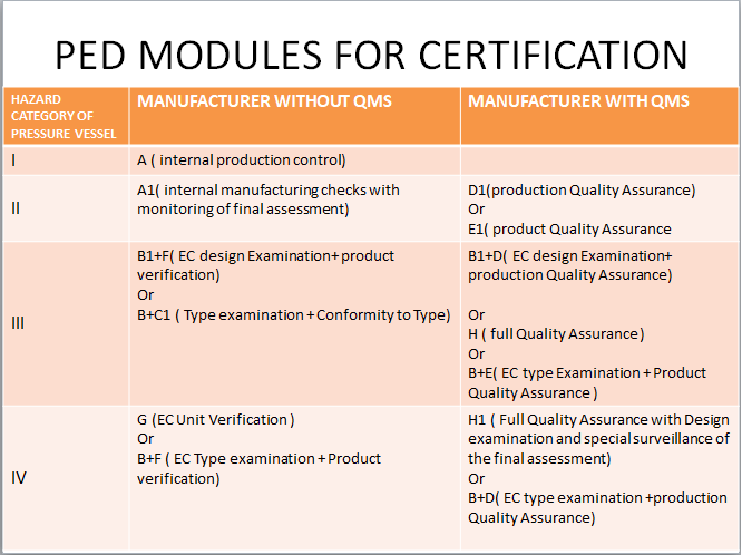 Modules for PED certification
