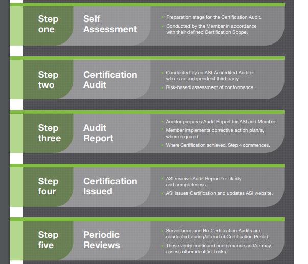 Aluminium Stewardship Certification